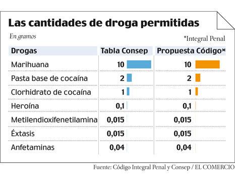 Ecuador marca las cantidades de droga permitida.